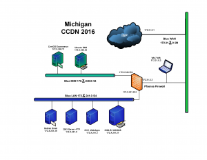 Michigan CCDN 2016 Qualifier Topology